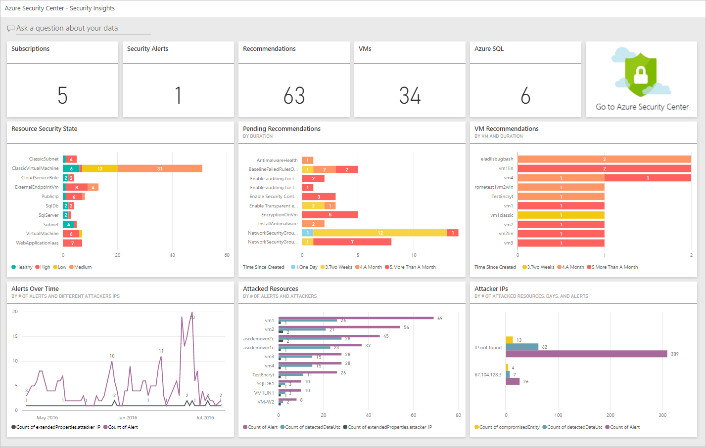 Azure Security Center - Power BI - Security Insights