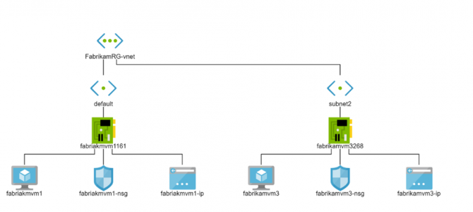 Azure Monitoring Tools Explained – Part 10: Network Watcher