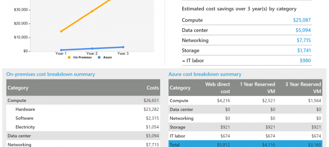 Demystifying Azure Migrations – Part 7 (Assess): Azure Total Cost of Ownership (TCO) Calculator