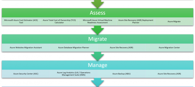 Demystifying Azure Migrations – Part 16: Summary