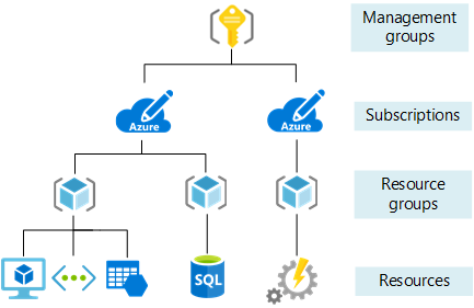 The Azure Governance Toolbox – Part 2: Resource Organization