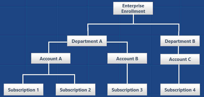 the azure governance toolbox - part 2  resource organization