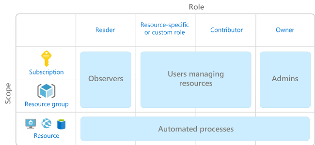 The Azure Governance Toolbox – Part 3: Resource Security