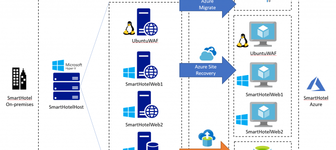 Try Azure Migrate v2, No Server Required!