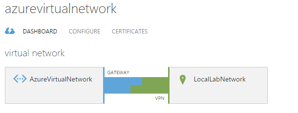 Azure Site-To-Site VPN - From Home Lab To The Cloud - Part 2