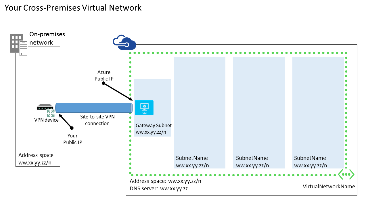Azure site to site vpn from home lab to the cloud part 1 tutorialcrosspremvnet azure site to site vpn cross premises diagram pooptronica Gallery