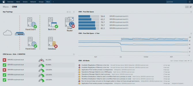 Squared Up's HTML5 Dashboards & Web Console for SCOM – Part 6: Customize Dashboards