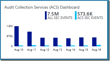 SCOM ACS Dashboard in OMS