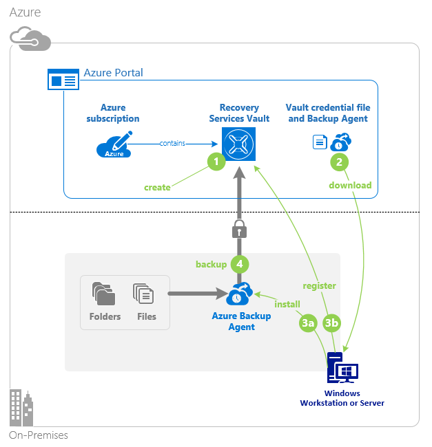 Azure File Sync In Action Adinermie Com
