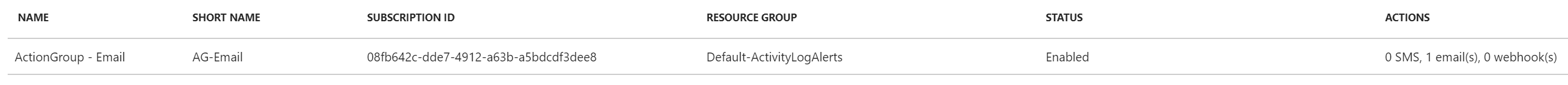 Azure Monitor - Action Groups