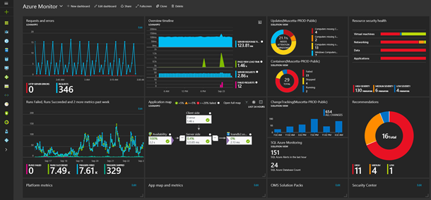 Azure Monitoring Tools Explained – Part 1: Introduction