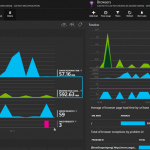 Azure Monitoring - Application Insights