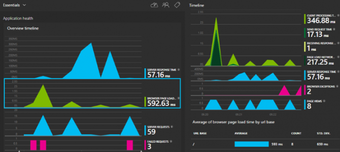 Azure Monitoring Tools Explained – Part 3: Application Insights