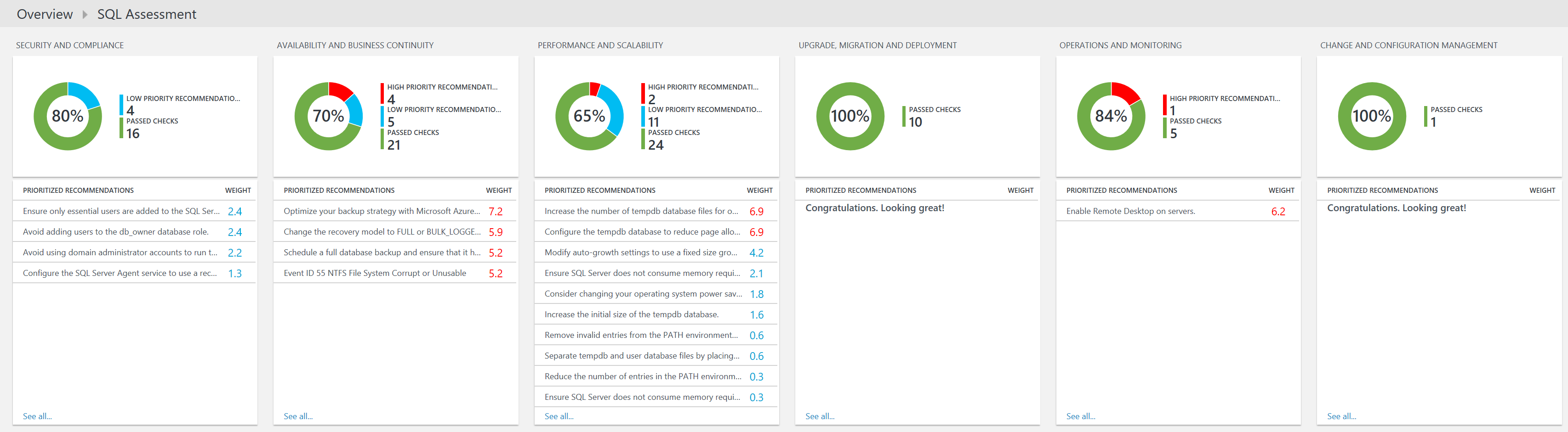OMS - SQL Assessment Dashboard