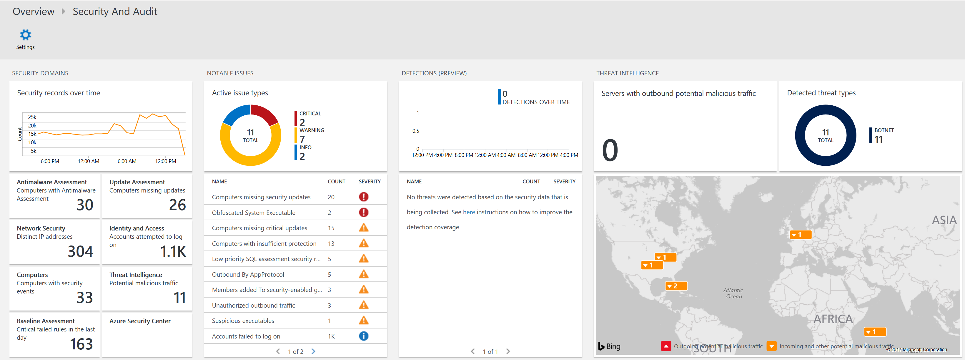 OMS - Security And Audit Dashboard