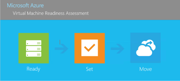 Demystifying Azure Migrations – Part 8 (Assess): Microsoft Azure Virtual Machine Readiness Assessment